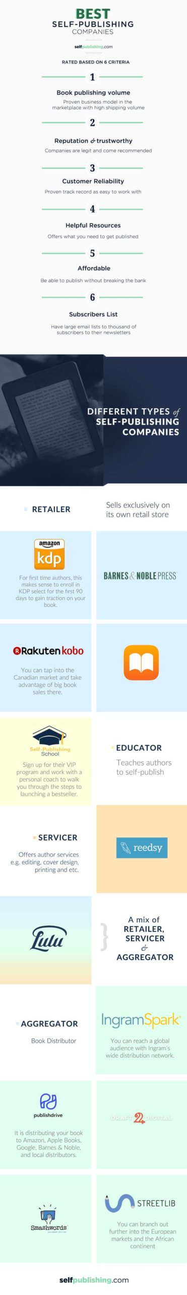 self publishing companies infograph