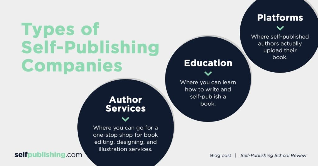 self publishing companies