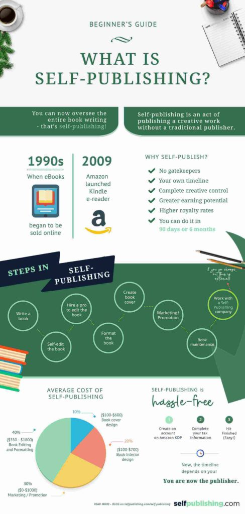 what is self-publishing