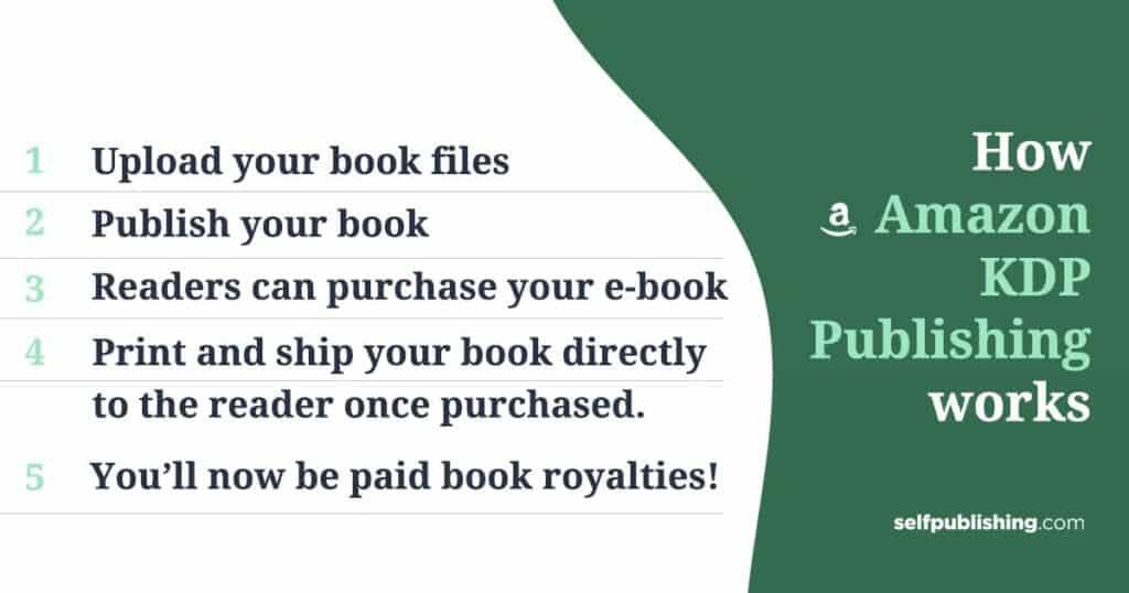 how kdp publishing works